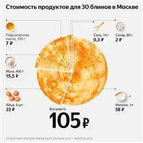 Яндекс подсчитал стоимость приготовления блинов
