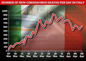 Италия количество умерших от коронавируса