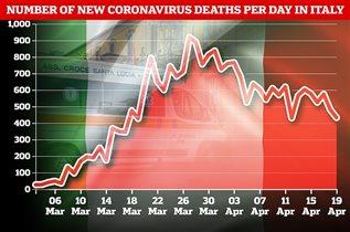 Коронавирус Италия апрель 2020