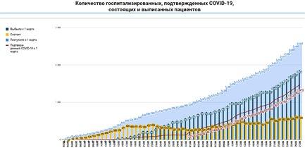 Коронавирус в Москве 2020 Коммунарка