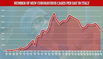 Сколько заболевших в Италии коронавирус