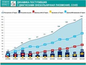Число заболевших коронавирусом в Москве