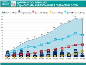 Заболевшие коронавирусом Москва 15 больница