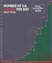 Коронавирус смертность США