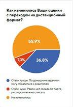59% выпускников уверены в успешной сдаче ЕГЭ-2020