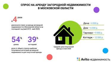 Аренда дач в разных районах Московской области: где дешевле снять дом на лето?